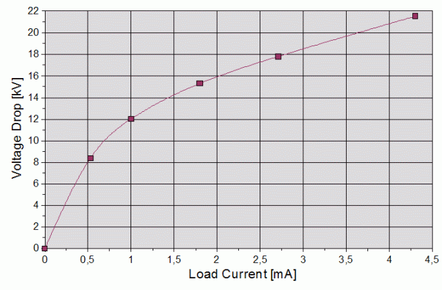 The following diagram illustrates the voltage-load characteristics of the